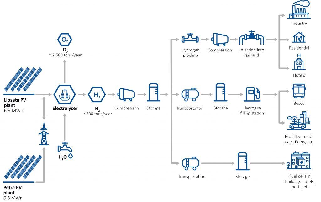 Экосистема производства и потребления водорода